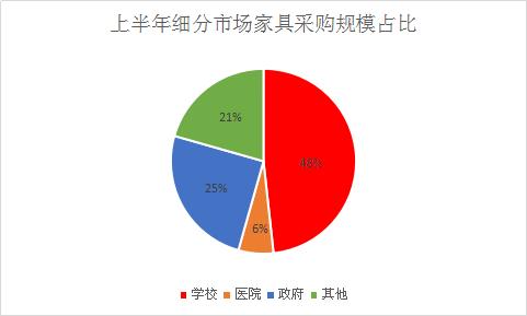 上半年 <a href=http://jiaju.caigou2003.com/xuexiao/ target=_blank class=infotextkey>学校家具采购</a>项目轻松登顶