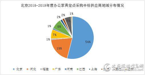 113家供应商中标北京新一期办公家具定点采购