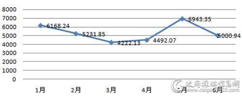 上半年视频会议系统采购规模对比(单位:万元)