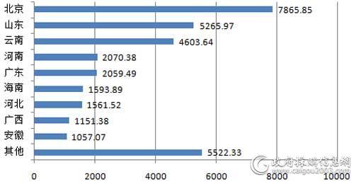 上半年主要地区视频会议系统采购规模对比(单位:万元)
