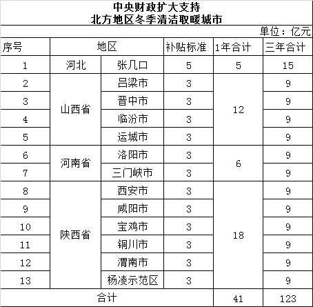 新增11城及补贴标准