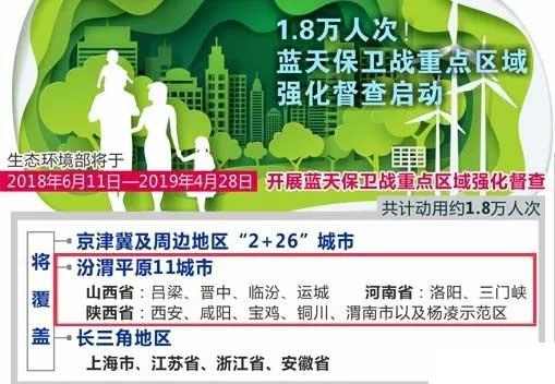 生态环境部公布汾渭平原11城市2018年7月四部分联合发文公布