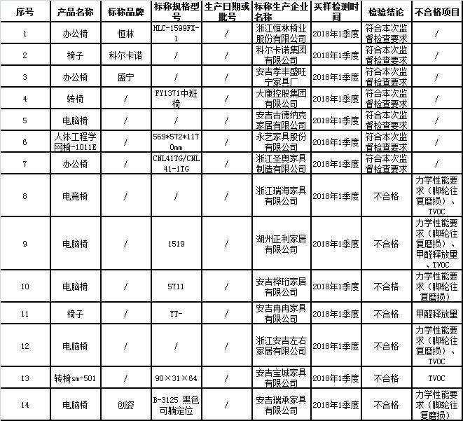 2018年办公椅产品监督抽查结果信息汇总表