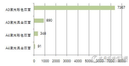 国家税务总局上半年打印机各配置采购数量对比(单位:台)