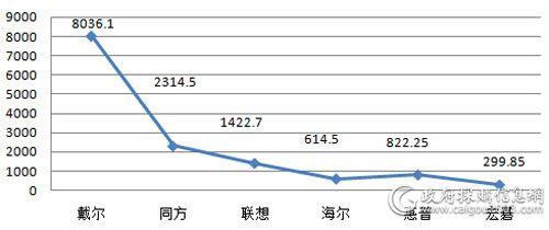 中央国家机关上半年台式机各品牌批采规模对比(单位:万元)