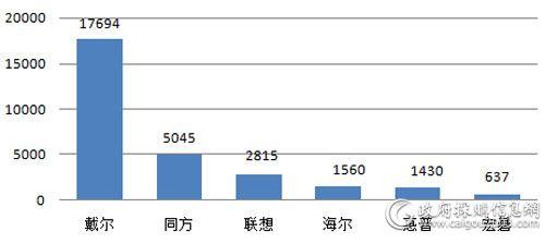 中央国家机关上半年台式机各品牌批采数量对比(单位:台)