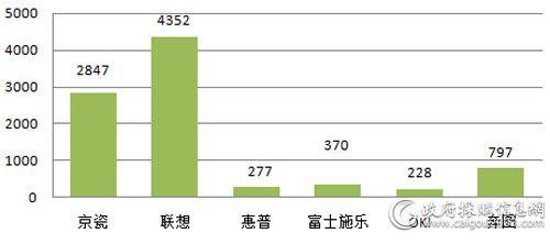 中央国家机关上半年打印机各品牌批采数量对比(单位:台)