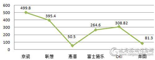 中央国家机关上半年打印机各品牌批采规模对比(单位:万元)