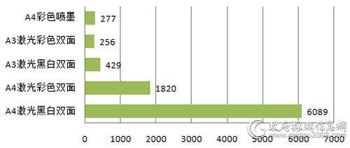中央国家机关上半年打印机各配置批采数量对比(单位:台)