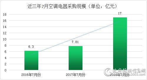 近三年7月空调电器采购规模对比