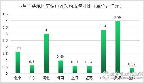 7月主要地区空调电器采购规模对比