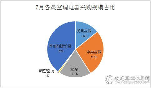 7月各类空调电器采购规模占比