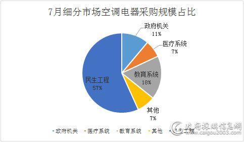 7月细分市场空调电器采购规模占比