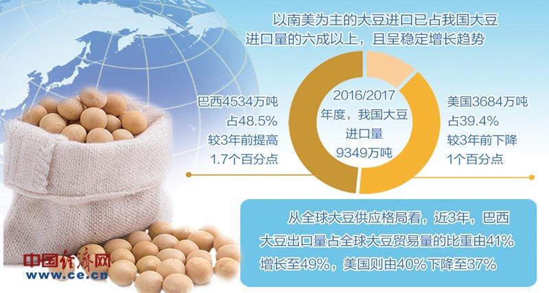 我国大豆进口多元化格局已经形成