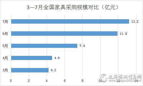 3&mdash;7月全国<a href=http://jiaju.caigou2003.com/ target=_blank class=infotextkey>家具采购</a>规模对比(亿元)