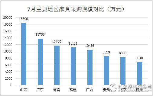 7月主要地区家具采购规模对比(万元)