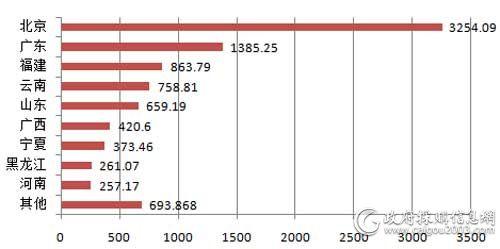 7月主要地区视频会议系统采购规模对比(单位:万元)