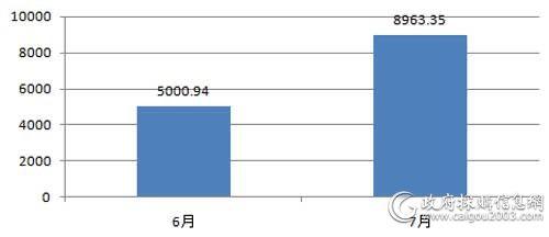 近两个月视频会议系统采购规模对比(单位:万元)