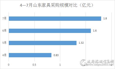 山东再次领跑全国 贵州项目摘标王