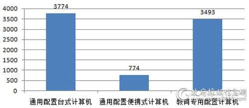 广东省省级第3期PC批采数量对比(单位:台)