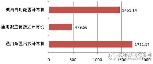 广东省省级第3期PC批采规模对比(单位:万元)