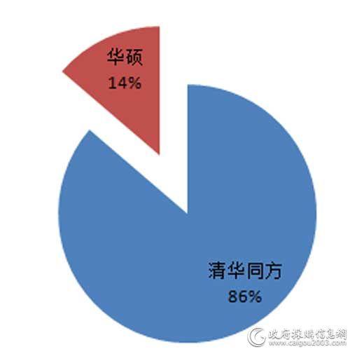 广东省省级第3期PC批采各配置采购规模占比