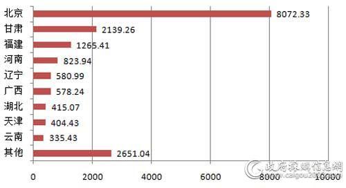 7月主要地区服务器采购规模对比(单位:万元)
