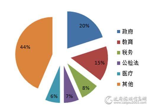 7月细分市场服务器采购规模占比