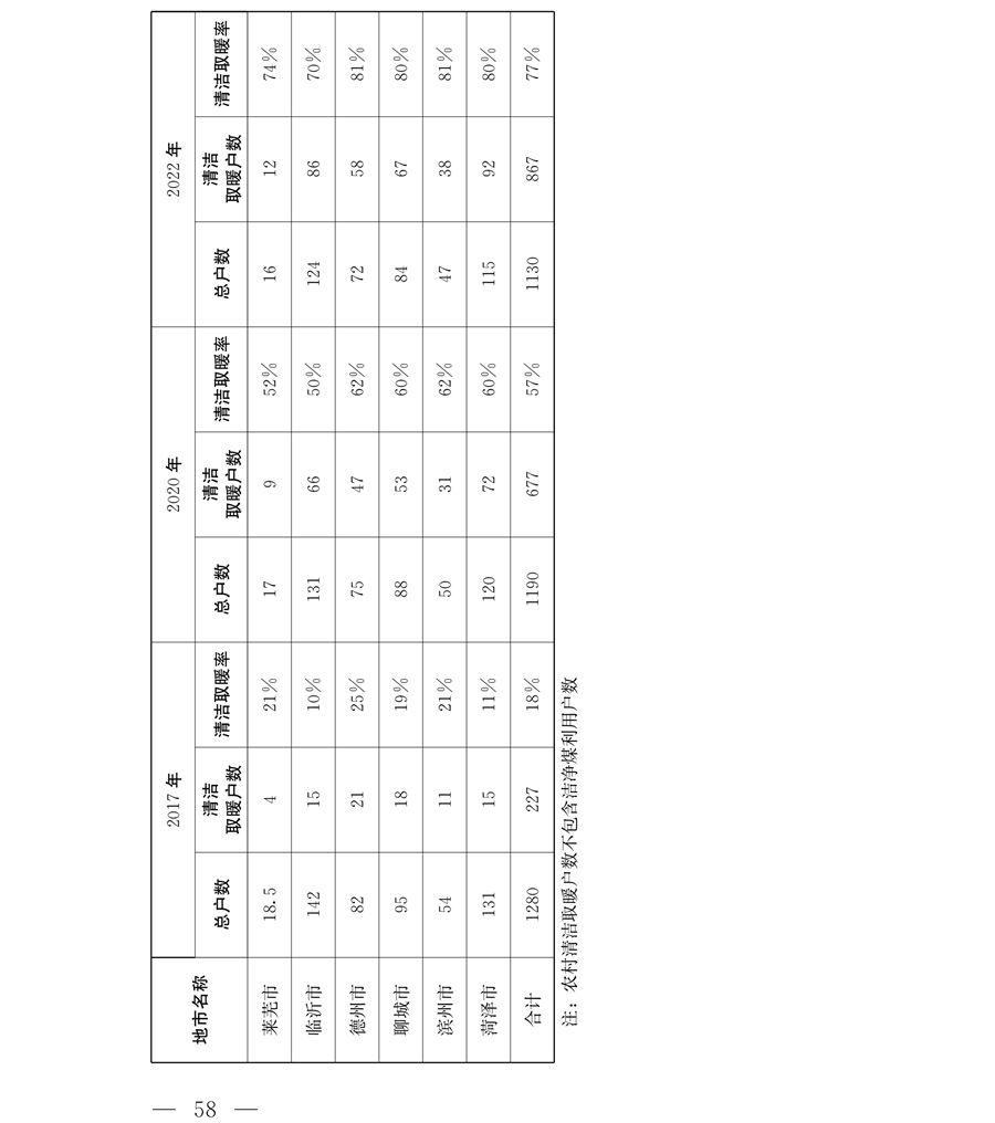 山东:冬季清洁取暖规划(2018—2022年)印发