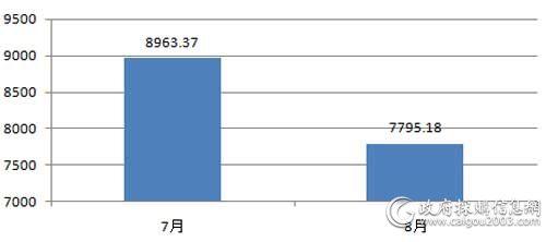 近2个月视频会议系统采购规模对比(单位:万元)