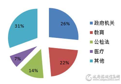 8月细分市场服务器采购规模占比