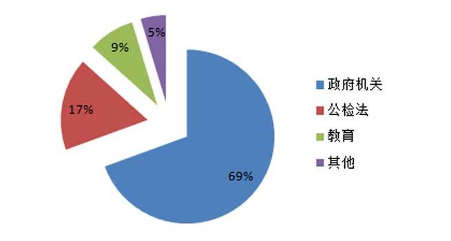 8月視頻會議系統采購規模約7795萬元