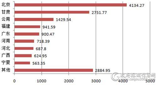 8月主要地区服务器采购规模对比(单位:万元)