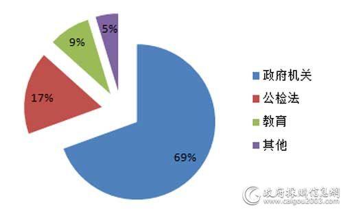 8月细分市场视频会议系统采购规模占比