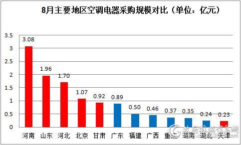 8月主要地区空调电器采购规模对比