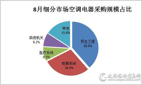 8月细分市场空调电器采购规模占比