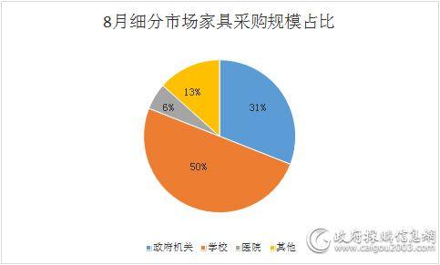 8月 全国家具采购额14.2亿