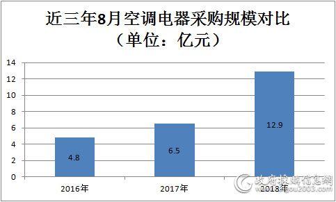 8月 全国空调电器采购额约12.9亿