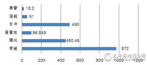 中央国家机关三季度各品牌打印机批采规模对比(单位:万元)