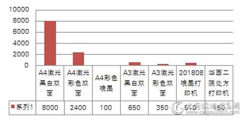 中央国家机关三季度各配置打印机批采单价对比(单位:元/台)