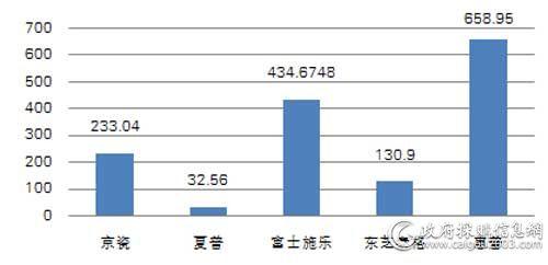 中央国家机关三季度各品牌复印机批采规模对比(单位:万元)