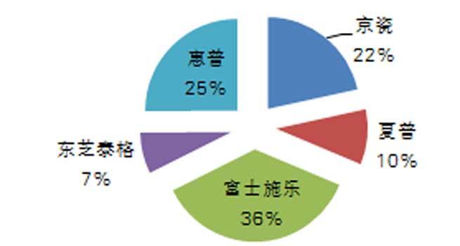 中央国家机关第三季度复印机批采额约1500万