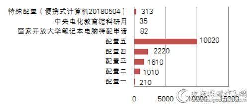 中央国家机关三季度各配置便携式计算机批采数量对比(单位:台)
