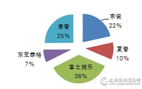 中央国家机关三季度各品牌复印机批采数量占比