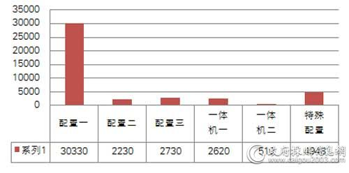 中央国家机关三季度各配置台式机批采数量对比(单位:台)