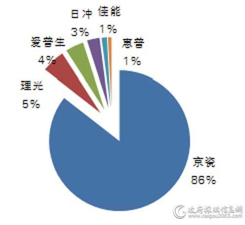 中央国家机关三季度各品牌打印机批采数量占比