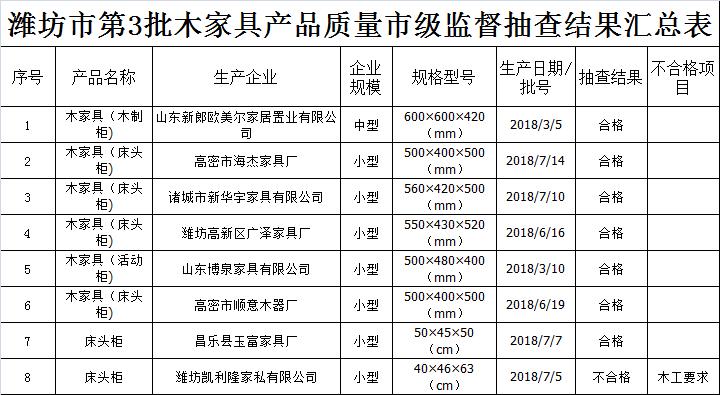 潍坊市第3批木家具产品质量市级监督抽查结果汇总表