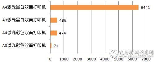 国家税务总局三季度各配置打印机批采数量对比(单位:台)