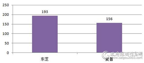 国家税务总局三季度各品牌打印机批采数量对比(单位:台)