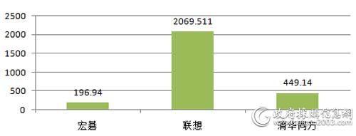 国家税务总局三季度各品牌便携式计算机批采规模对比(单位:万元)